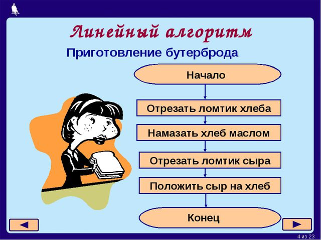 Линейный алгоритм Приготовление бутерброда Москва, 2006 г. * из 23