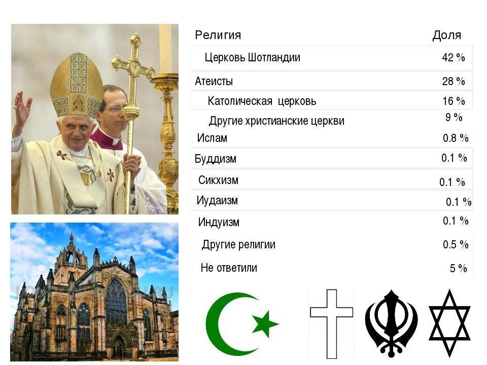 Церковь Шотландии 42 % Атеисты 28 % Католическая церковь 16 % Другие христиа...