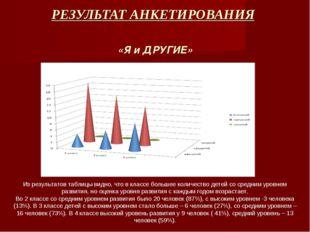 РЕЗУЛЬТАТ АНКЕТИРОВАНИЯ «Я и ДРУГИЕ» Из результатов таблицы видно, что в клас