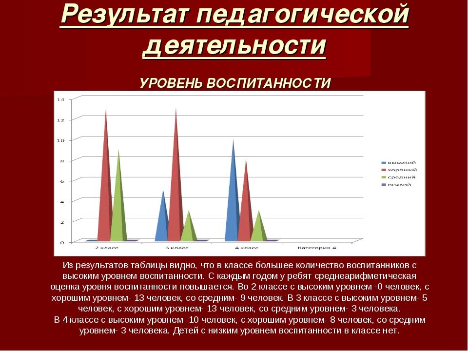 Результат педагогической деятельности УРОВЕНЬ ВОСПИТАННОСТИ Из результатов та...
