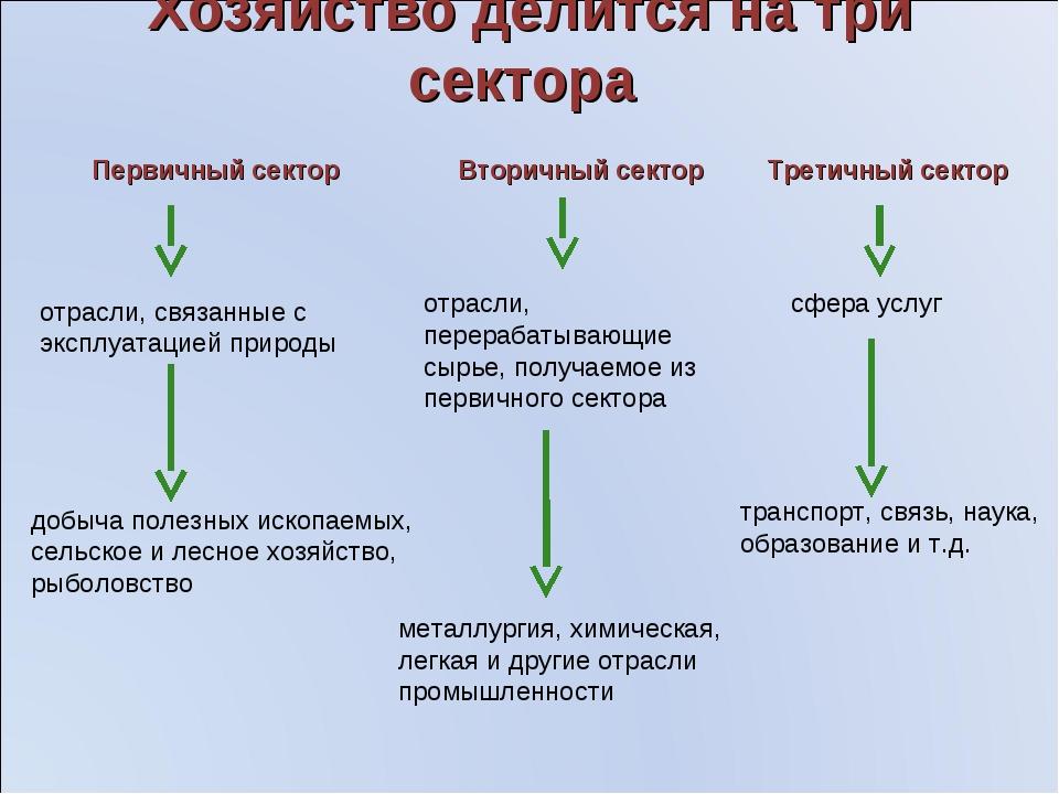Хозяйство делится на три сектора Первичный сектор Вторичный сектор Третичный...