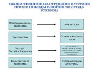 Свободомыслящее дворянство Народы Российской империи Крестьянство Послабления