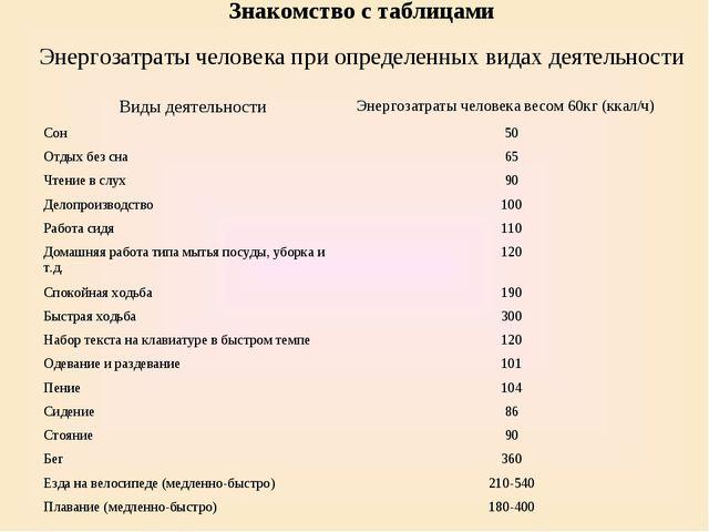 Знакомство с таблицами Энергозатраты человека при определенных видах деятельн...