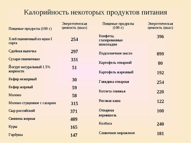 Калорийность некоторых продуктов питания Пищевые продукты (100 г)Энергетичес...