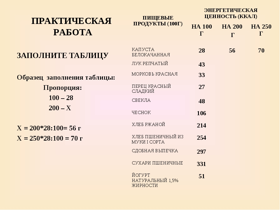 ПРАКТИЧЕСКАЯ РАБОТА ЗАПОЛНИТЕ ТАБЛИЦУ Образец заполнения таблицы: Пропорция:...