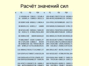 Расчёт значений сил α Pj PjI PjII α Pj PjI PjII 0 -105958,44 -73810,1 -32148,