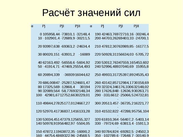 Расчёт значений сил α Pj PjI PjII α Pj PjI PjII 0 -105958,44 -73810,1 -32148,...