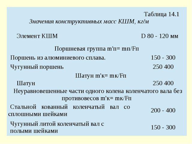 Таблица 14.1 Значения конструктивных масс КШМ, кг/м Элемент КШМ D80 - 120 мм...