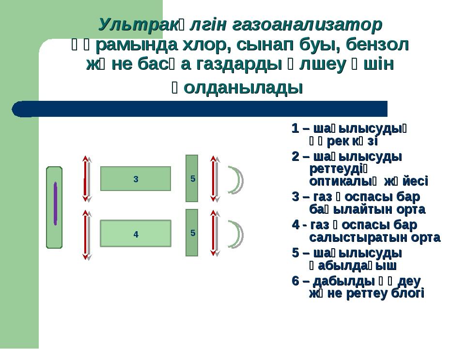 Ультракүлгін газоанализатор құрамында хлор, сынап буы, бензол және басқа газд...