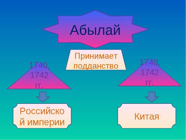 Абылай Принимает подданство 1740, 1742 гг. 1740, 1742 гг. Российской империи...