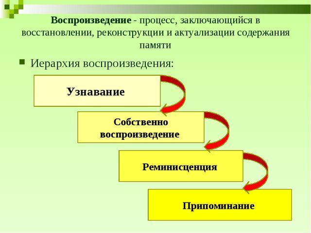 Воспроизведение - процесс, заключающийся в восстановлении, реконструкции и ак...