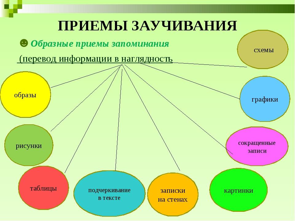 ПРИЕМЫ ЗАУЧИВАНИЯ ☻Образные приемы запоминания (перевод информации в наглядно...
