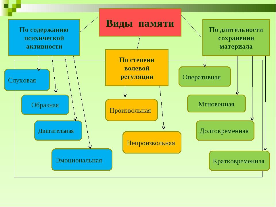 По содержанию психической активности По степени волевой регуляции По длительн...