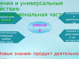 Предъявление знаний умения Умения и универсальные действия- операциональная ч