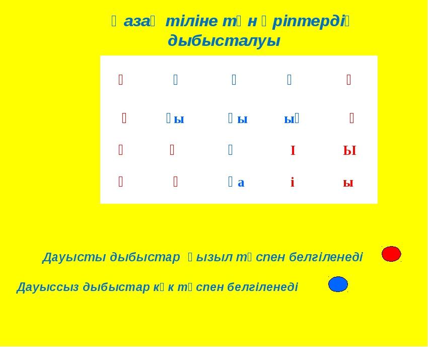 Қазақ тіліне тән әріптердің дыбысталуы Дауысты дыбыстар қызыл түспен белгілен...
