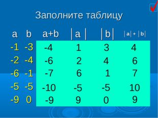 Заполните таблицу -4 1 3 4 4 2 -6 6 -7 6 1 7 -10 -5 -5 10 -9 0 9 9 a+b │a│+ │