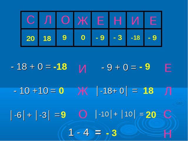 О Ж И Л Е С -18 0 9 18 Н - 3 - 18 + 0 = - 9 + 0 = - 10 +10 = │-6│+ │-3│ = - 9...