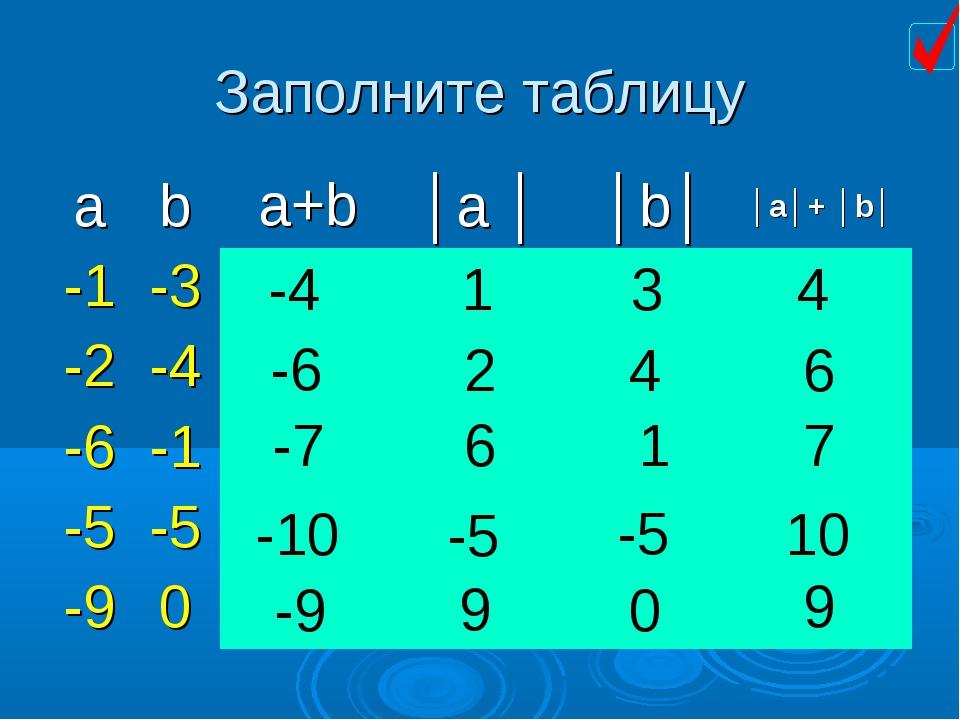 Заполните таблицу -4 1 3 4 4 2 -6 6 -7 6 1 7 -10 -5 -5 10 -9 0 9 9 a+b │a│+ │...