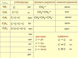 CH4 C4H10 C3H8 C2H6 формулы радикалов C C C CH2 CH3 C C C CnH2n+2 C5H12 мет э