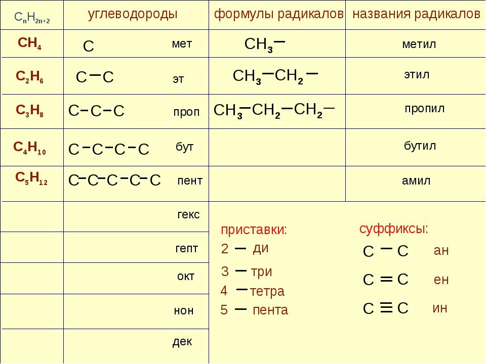 CH4 C4H10 C3H8 C2H6 формулы радикалов C C C CH2 CH3 C C C CnH2n+2 C5H12 мет э...