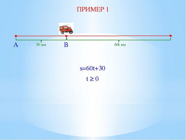 A B 30 км 60t км s=60t+30 t ≥ 0 ПРИМЕР 1