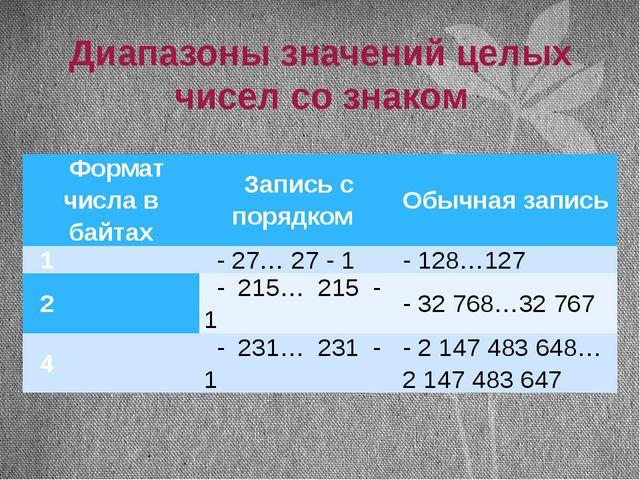 Диапазоны значений целых чисел со знаком Формат числа в байтах Запись с поряд...