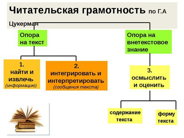Читательская грамотность по Г.А Цукерман Опора на текст Опора на внетекстовое...
