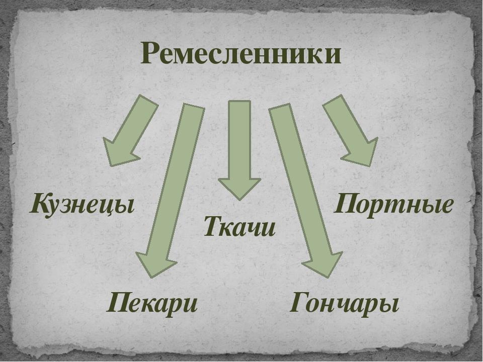 Ремесленники Пекари Ткачи Портные Гончары Кузнецы