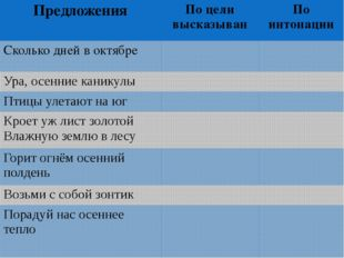 Предложения По целивысказыван По интонации Сколько дней в октябре Ура, осенни