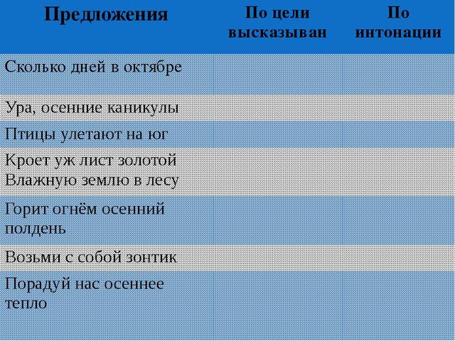 Предложения По целивысказыван По интонации Сколько дней в октябре Ура, осенни...