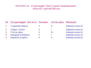 2014-2015 о.ж оқушылардың Кіші Ғылыми Академиясының облыстық сырттай байқауы