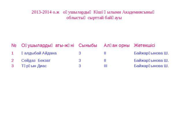 2013-2014 о.ж оқушылардың Кіші Ғылыми Академиясының облыстық сырттай байқауы...