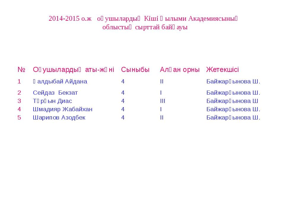 2014-2015 о.ж оқушылардың Кіші Ғылыми Академиясының облыстық сырттай байқауы...