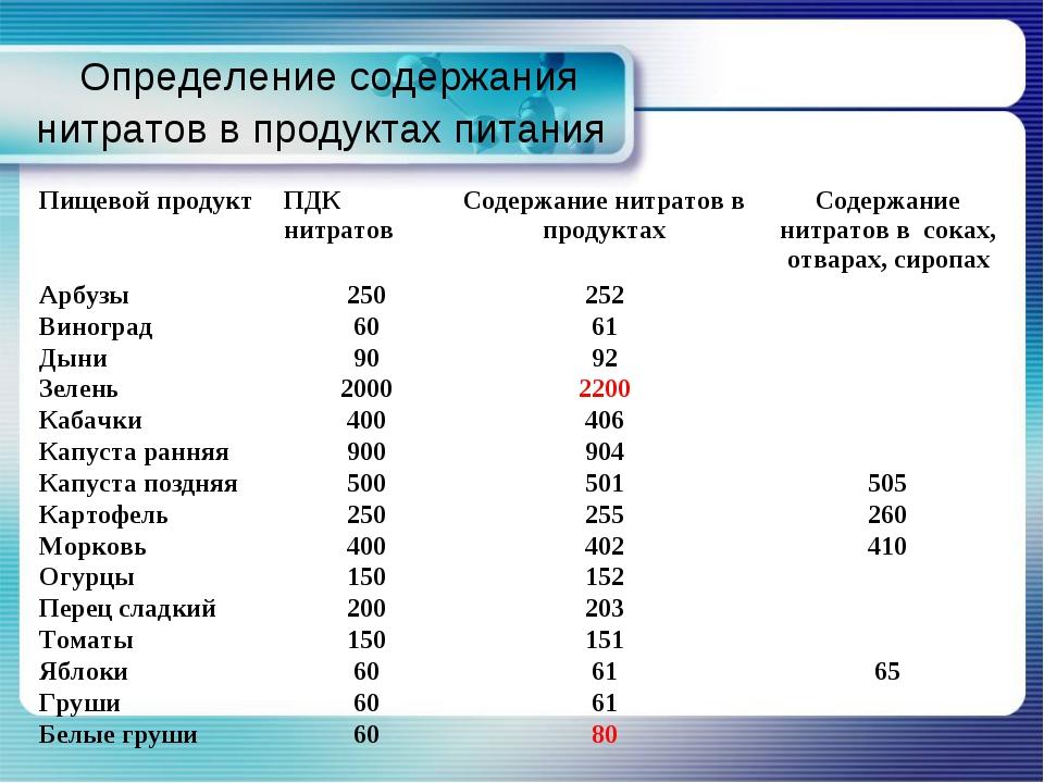 Определение содержания нитратов в продуктах питания Пищевой продуктПДК нитр...