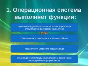 организации диалога с пользователем, управления аппаратурой и ресурсами компь