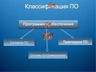 Системное ПО Прикладное ПО Системы программирования