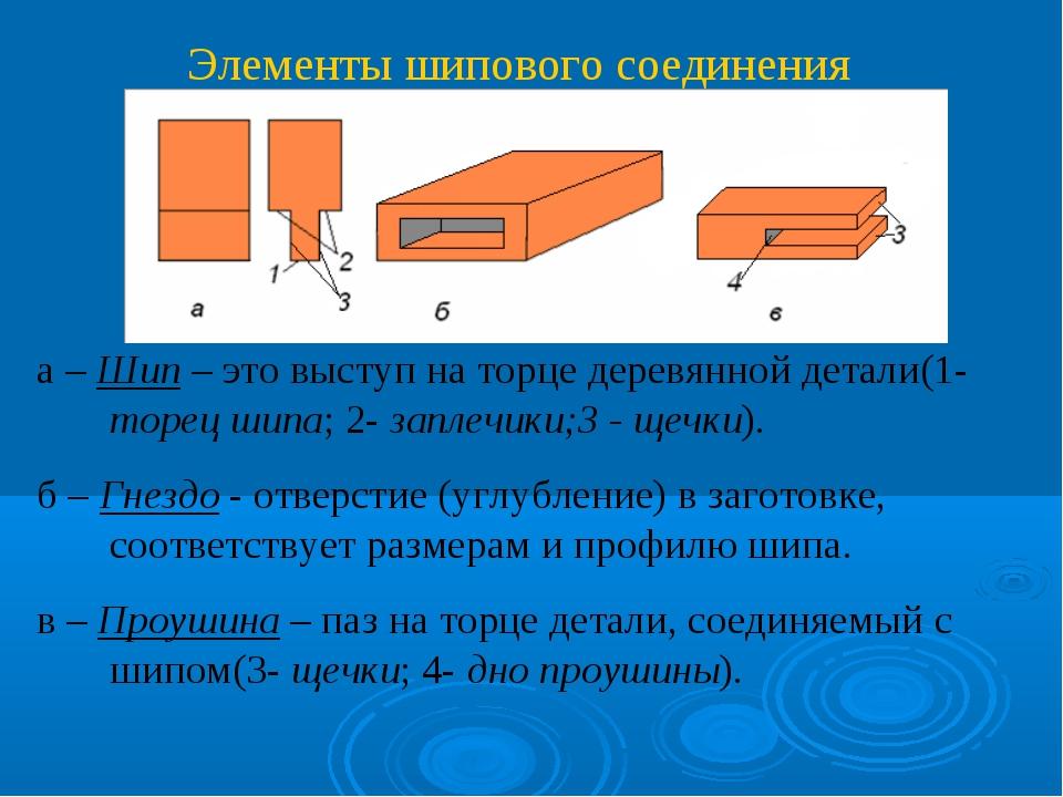 Элементы шипового соединения а – Шип – это выступ на торце деревянной детали(...