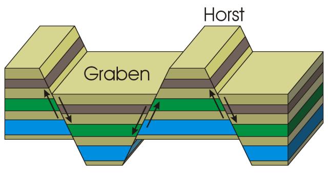 http://facweb.bhc.edu/academics/science/harwoodr/geol101/study/Images/HorstGraben.gif
