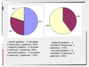 - низкий уровень – 3 человека (2 мальчика, 1 девочка) -30%; - средний уровень