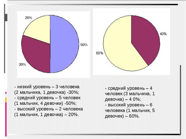 - низкий уровень – 3 человека (2 мальчика, 1 девочка) -30%; - средний уровень...