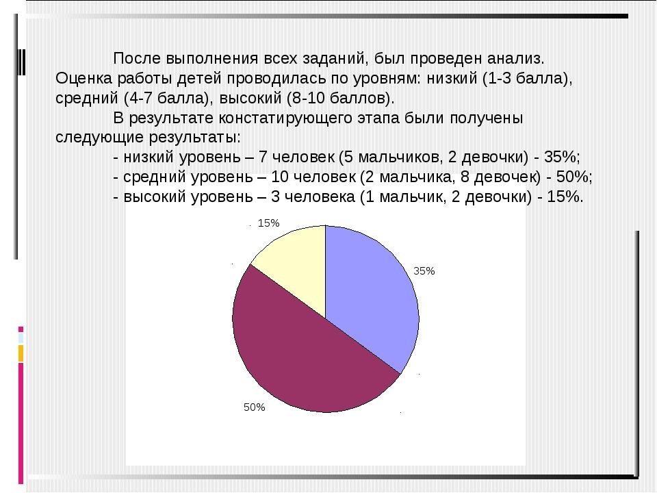 После выполнения всех заданий, был проведен анализ. Оценка работы детей прово...
