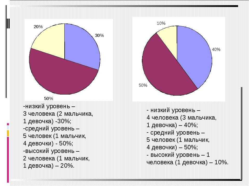 низкий уровень – 3 человека (2 мальчика, 1 девочка) -30%; средний уровень – 5...