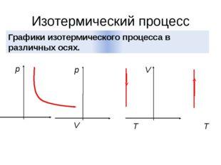 Изотермический процесс Графики изотермического процесса в различных осях. p V
