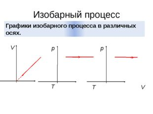 Изобарный процесс Графики изобарного процесса в различных осях. V T p T p V