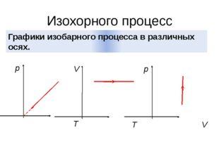 Изохорного процесс Графики изобарного процесса в различных осях. p T V T p V