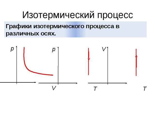 Изотермический процесс Графики изотермического процесса в различных осях. p V...