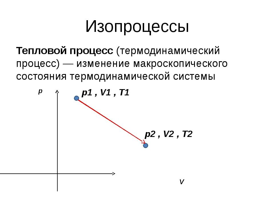 Изопроцессы Тепловой процесс (термодинамический процесс) — изменение макроско...