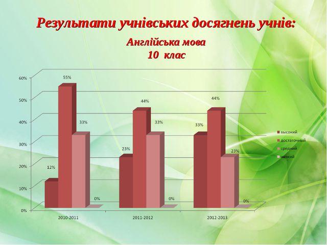 Результати учнівських досягнень учнів: Англійська мова 10 клас