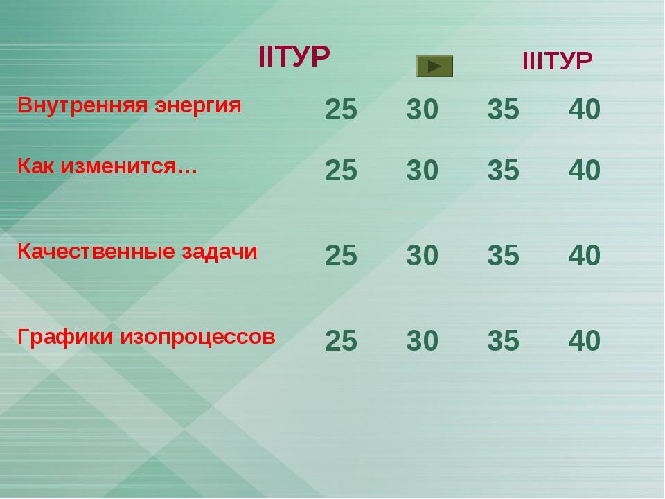 IIТУР IIIТУР Внутренняя энергия25303540 Как изменится…253035 40 Качес...