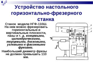 Устройство настольного горизонтально-фрезерного станка Станок модели НГФ-110